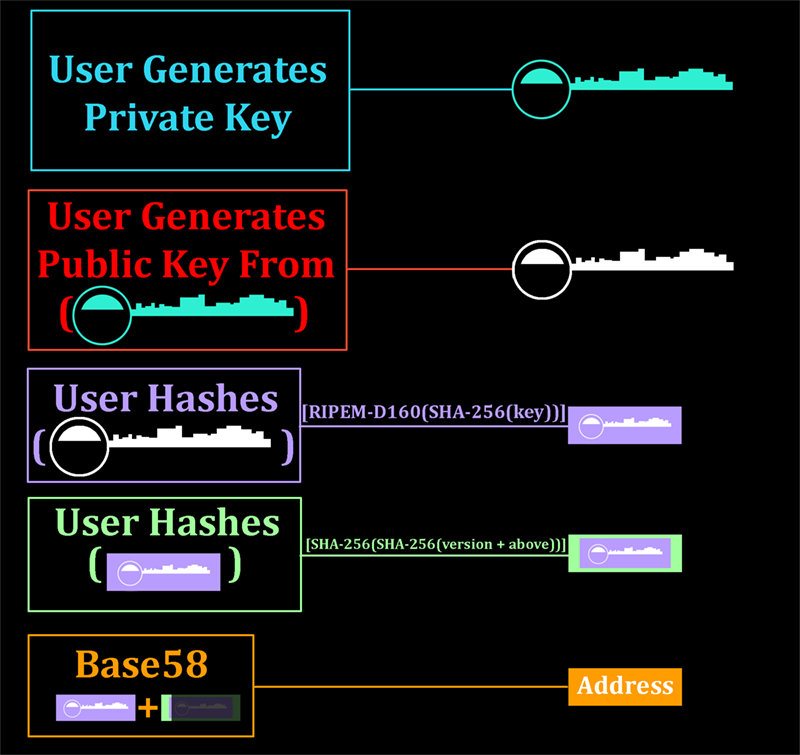 Bitcoin address generation flowchart